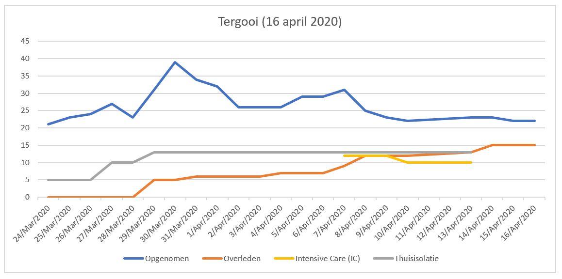 Tergooi update (16 april 2020)