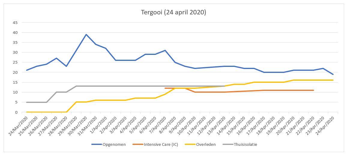 Situatie Tergooi (24 april 2020)