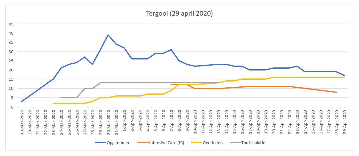 Weer daling coronapatienten Tergooi (29 april)