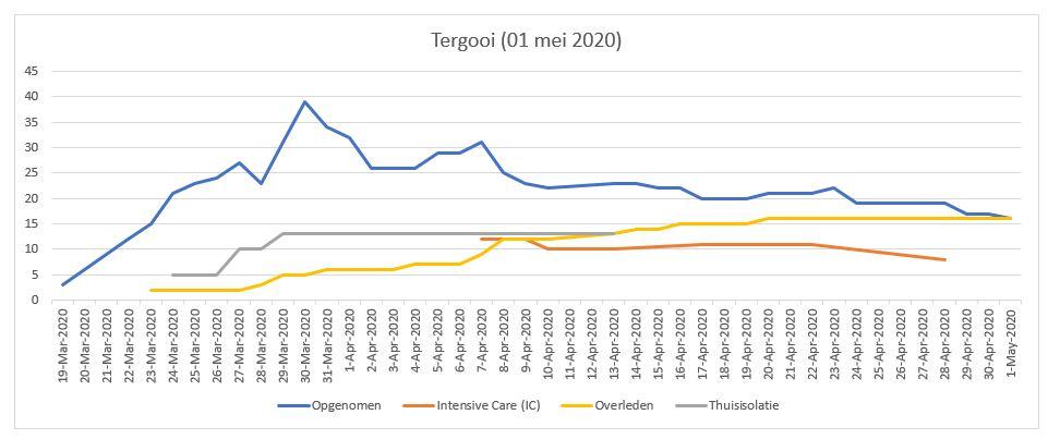 Patienten status Tergooi (01-05-2020)