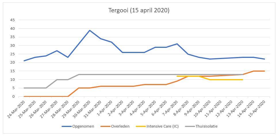 Update Tergooi (15 april 2020)