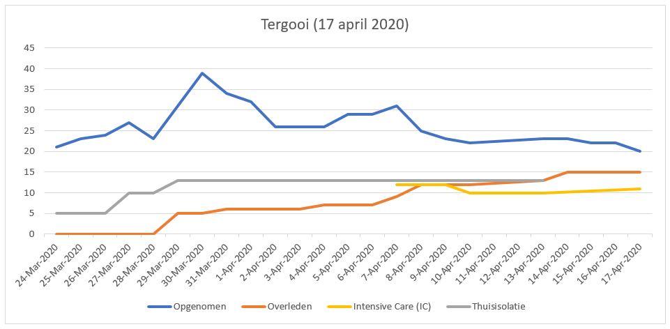 Situatie in Tergooi (17 april 2020)