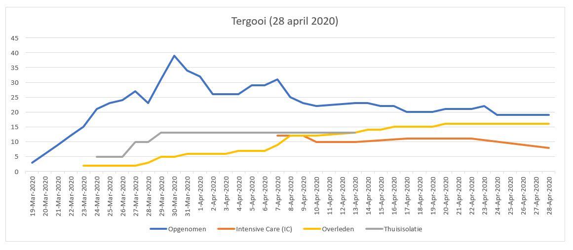 Tergooi update (28 april 2020)